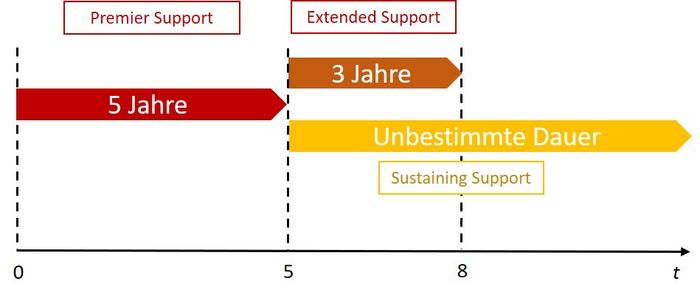 Oracle Lifetimesupport 2