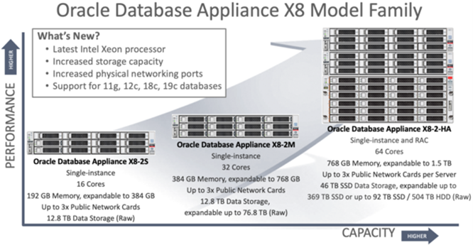 Oracle Database Appliance - ODA